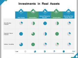 Investments In Real Assets Ppt Powerpoint Presentation File Slides