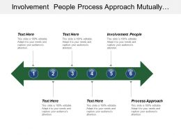 Involvement People Process Approach Mutually Beneficial Supplier Relationship