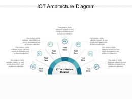 IOT Architecture Diagram Ppt Powerpoint Presentation Infographic Template Cpb