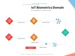 IoT Biometrics Domain Internet Of Things IOT Overview Ppt Powerpoint Presentation Professional Maker
