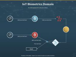 IoT Biometrics Domain Internet Of Things IOT Ppt Powerpoint Presentation Gallery Outline