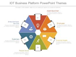 Iot Business Platform Powerpoint Themes