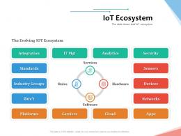 IoT Ecosystem Internet Of Things IOT Overview Ppt Powerpoint Presentation Outline Graphic Tips