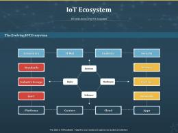 IoT Ecosystem Internet Of Things IOT Ppt Powerpoint Presentation Summary Designs