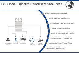 Iot Global Exposure Powerpoint Slide Ideas