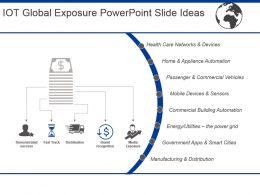Iot Global Exposure Powerpoint Slide Ideas