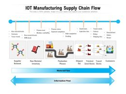 IOT Manufacturing Supply Chain Flow