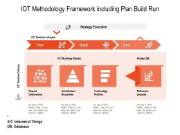 IOT Methodology Framework Including Plan Build Run