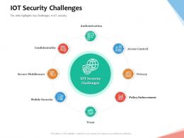 IoT Security Challenges Internet Of Things IOT Overview Ppt Powerpoint Presentation Infographic