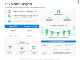 IPO Market Insights Initial Public Offering IPO As Exit Option Ppt Portfolio Structure