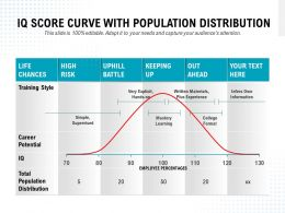 IQ Score Curve With Population Distribution