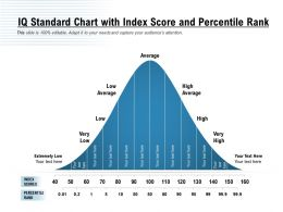 IQ Standard Chart With Index Score And Percentile Rank