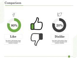 Ishikawa Analysis Organizational Comparison Like And Dislike Ppt Presentation Templates