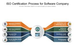 ISO Certification Process For Software Company