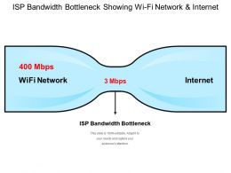 Isp Bandwidth Bottleneck Showing Wi Fi Network And Internet