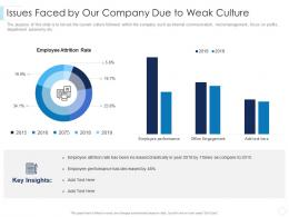Issues Faced By Our Company Due To Weak Culture Leaders Guide To Corporate Culture Ppt Guidelines