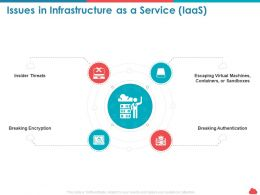 Issues In Infrastructure As A Service Iaas Insider Threats Ppt Presentation Clipart
