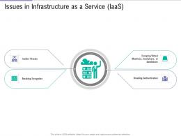 Issues In Infrastructure As A Service IaaS Public Vs Private Vs Hybrid Vs Community Cloud Computing