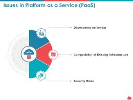 Issues In Platform As A Service Paas Dependency Ppt Powerpoint Presentation Good