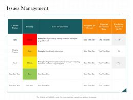 Issues Management Resources Delays Ppt Powerpoint Presentation Professional Format Ideas