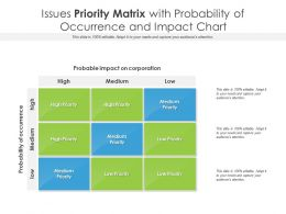 Issues Priority Matrix With Probability Of Occurrence And Impact Chart