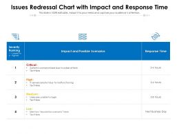Issues Redressal Chart With Impact And Response Time