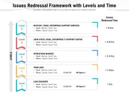 Issues Redressal Framework With Levels And Time
