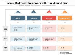 Issues Redressal Framework With Turn Around Time