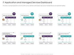 It Application And Managed Services Dashboard Operating Systems Ppt Powerpoint Presentation