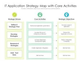 IT Application Strategy Map With Core Activities
