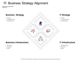 It Business Strategy Alignment Infrastructure Process Ppt Powerpoint Presentation Show Layouts