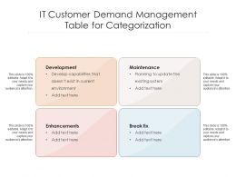 IT Customer Demand Management Table For Categorization