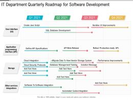 IT Department Quarterly Roadmap For Software Development