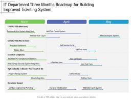 IT Department Three Months Roadmap For Building Improved Ticketing System