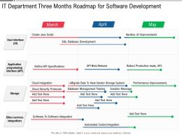 IT Department Three Months Roadmap For Software Development