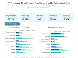 It Expense Breakdown Dashboard With Estimated Cost