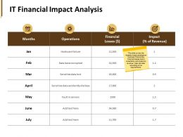 It Financial Impact Analysis Data Base Ppt Powerpoint Presentation Pictures Format