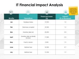 It Financial Impact Analysis Financial Losses Ppt Powerpoint Presentation Slides