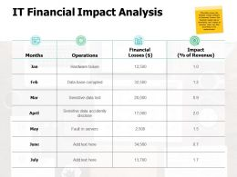 It Financial Impact Analysis Ppt Powerpoint Presentation Gallery Portfolio