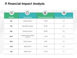 IT Financial Impact Analysis Ppt Powerpoint Presentation Styles