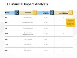 It Financial Impact Analysis Sensitive Data Ppt Powerpoint Presentation Pictures
