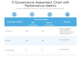 IT Governance Assessment Chart With Performance Metrics