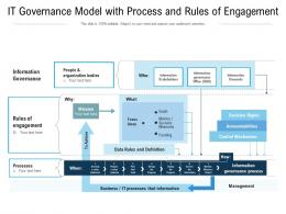 IT Governance Model With Process And Rules Of Engagement