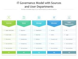 IT Governance Model With Sources And User Departments