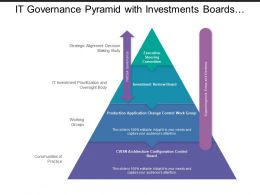 It Governance Pyramid With Investments Boards And Executive Steering