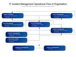IT Incident Management Operational Flow Of Organization