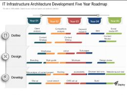 IT Infrastructure Architecture Development Five Year Roadmap
