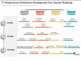 IT Infrastructure Architecture Development Four Quarter Roadmap