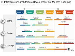 IT Infrastructure Architecture Development Six Months Roadmap