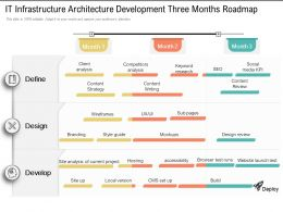 IT Infrastructure Architecture Development Three Months Roadmap